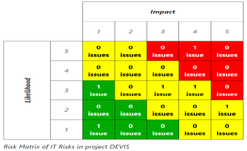 Creating a Risk Matrix with Jira and Confluence